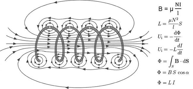 Magnetická indukce vzorec